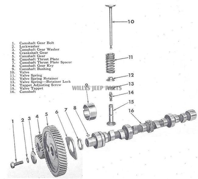 1985 Jeep Cherokee Fuel Lines in addition Parts Illustrations furthermore  moreover Sr4 Transmission as well . on jeep willys mb engine